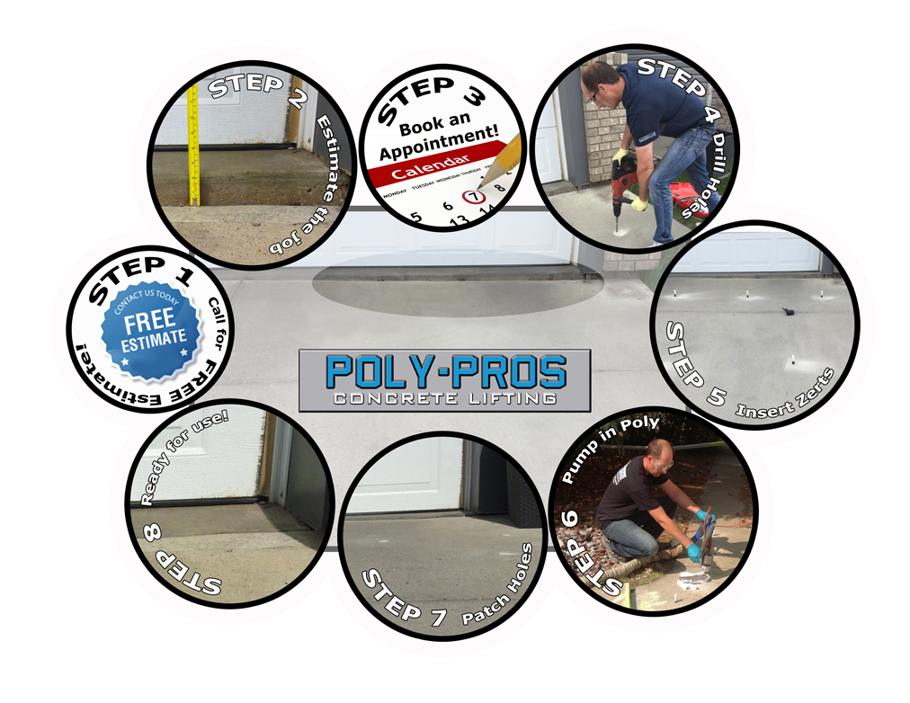 The Poly-Pros Concrete Lifting Process